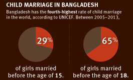 Ending Child Marriage : Building the evidence base